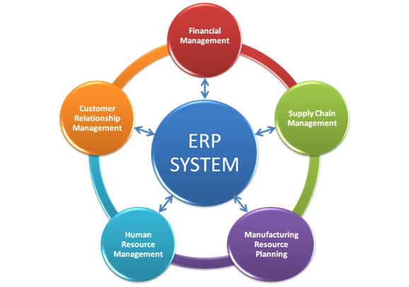 The Benefits of Outsourcing ERP Systems